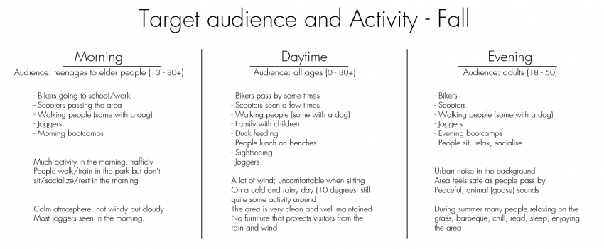G4-Target Audience and Activity.png